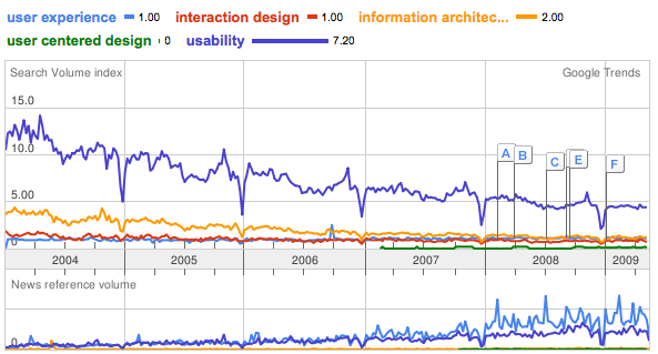 Trend user experience, interaction design, information architecture, user centered design, usability